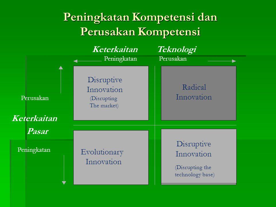 Peningkatan Kompetensi dan Perusakan Kompetensi Radical Innovation Disruptive Innovation (Disrupting The market ) Disruptive Innovation (Disrupting th
