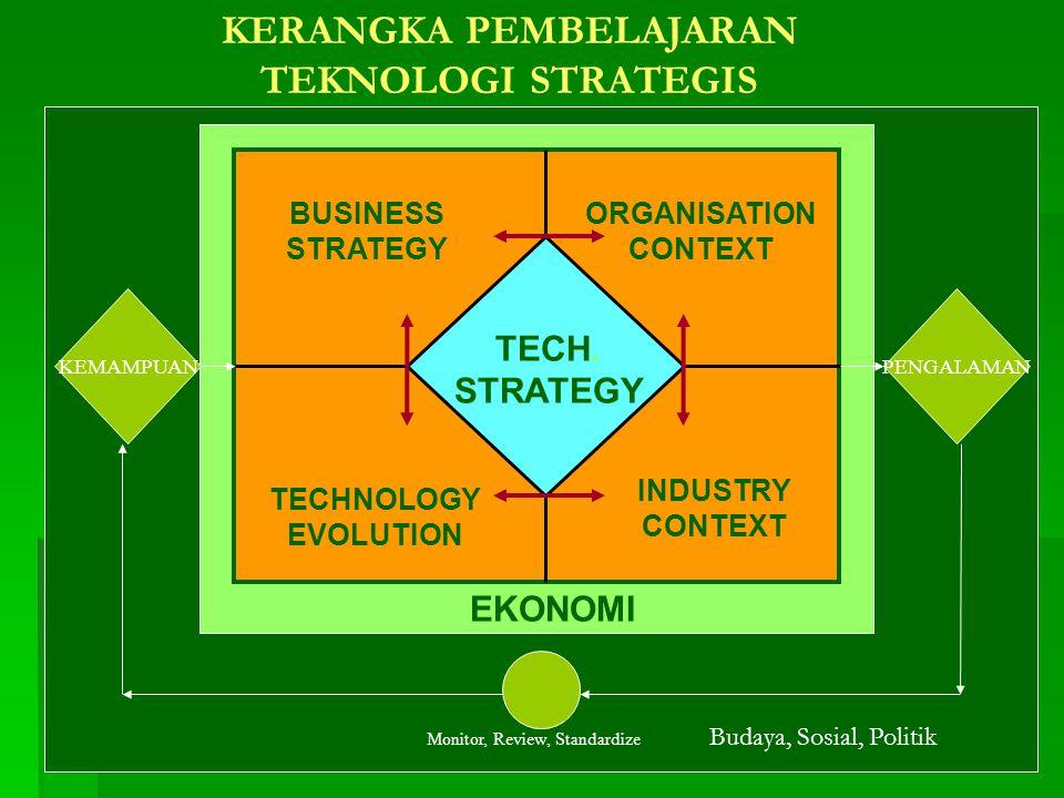 KERANGKA PEMBELAJARAN TEKNOLOGI STRATEGIS BUSINESS STRATEGY INDUSTRY CONTEXT ORGANISATION CONTEXT TECHNOLOGY EVOLUTION TECH. STRATEGY KEMAMPUANPENGALA