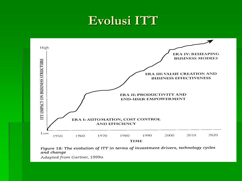 Evolusi ITT