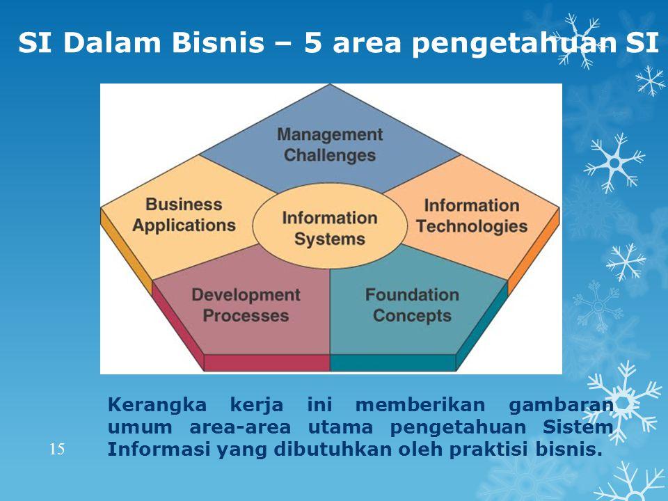 SI Dalam Bisnis – 5 area pengetahuan SI Kerangka kerja ini memberikan gambaran umum area-area utama pengetahuan Sistem Informasi yang dibutuhkan oleh praktisi bisnis.