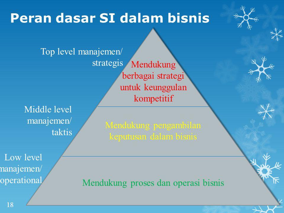 Peran dasar SI dalam bisnis 18 Mendukung berbagai strategi untuk keunggulan kompetitif Mendukung pengambilan keputusan dalam bisnis Mendukung proses dan operasi bisnis Top level manajemen/ strategis Middle level manajemen/ taktis Low level manajemen/ operational