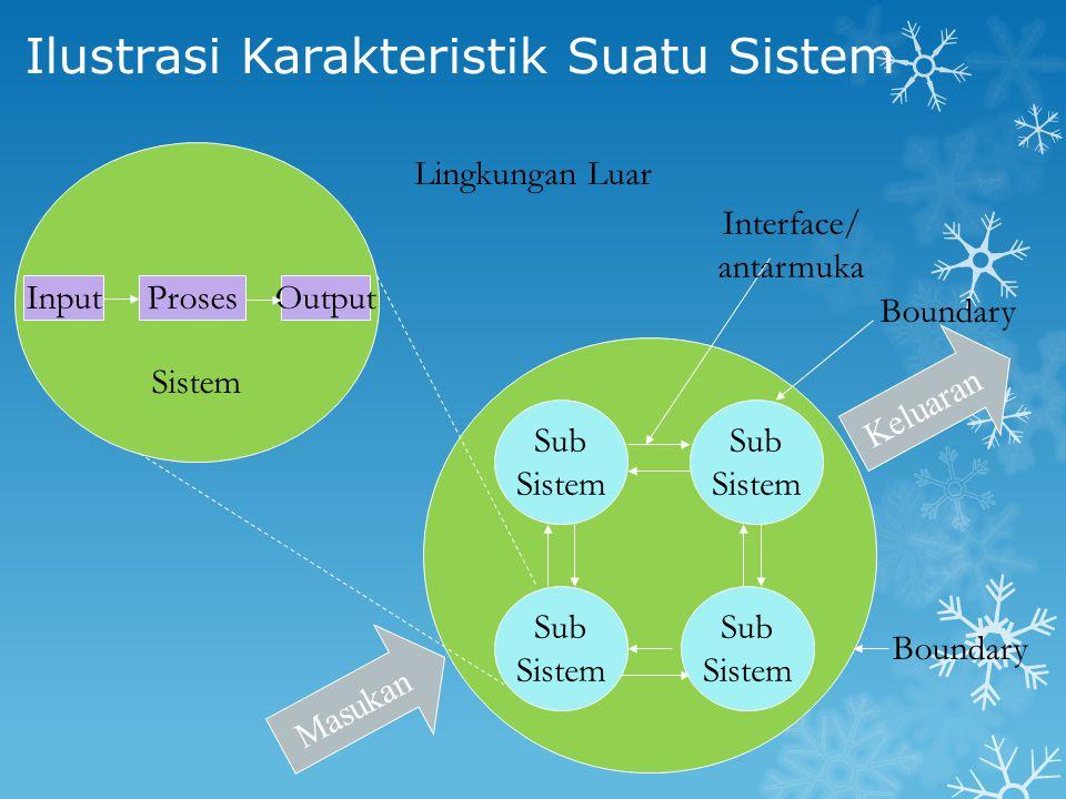 Ilustrasi Karakteristik Suatu Sistem InputProsesOutput Sub Sistem Sub Sistem Sub Sistem Sub Sistem Boundary Interface/ antarmuka Lingkungan Luar Boundary Sistem Masukan Keluaran