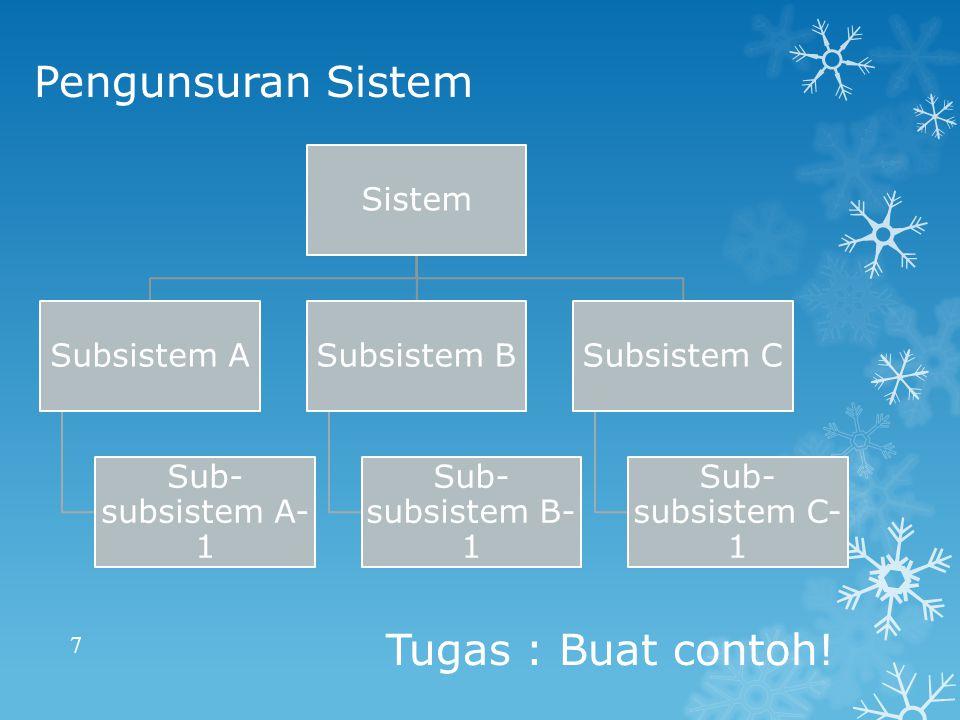 Pengunsuran Sistem 7 Sistem Subsistem A Sub- subsistem A- 1 Subsistem B Sub- subsistem B- 1 Subsistem C Sub- subsistem C- 1 Tugas : Buat contoh!
