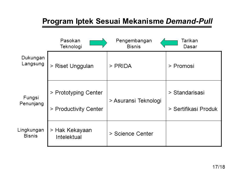 Program Iptek Sesuai Mekanisme Demand-Pull > Riset Unggulan> PRIDA> Promosi > Prototyping Center > Productivity Center > Asuransi Teknologi > Standari
