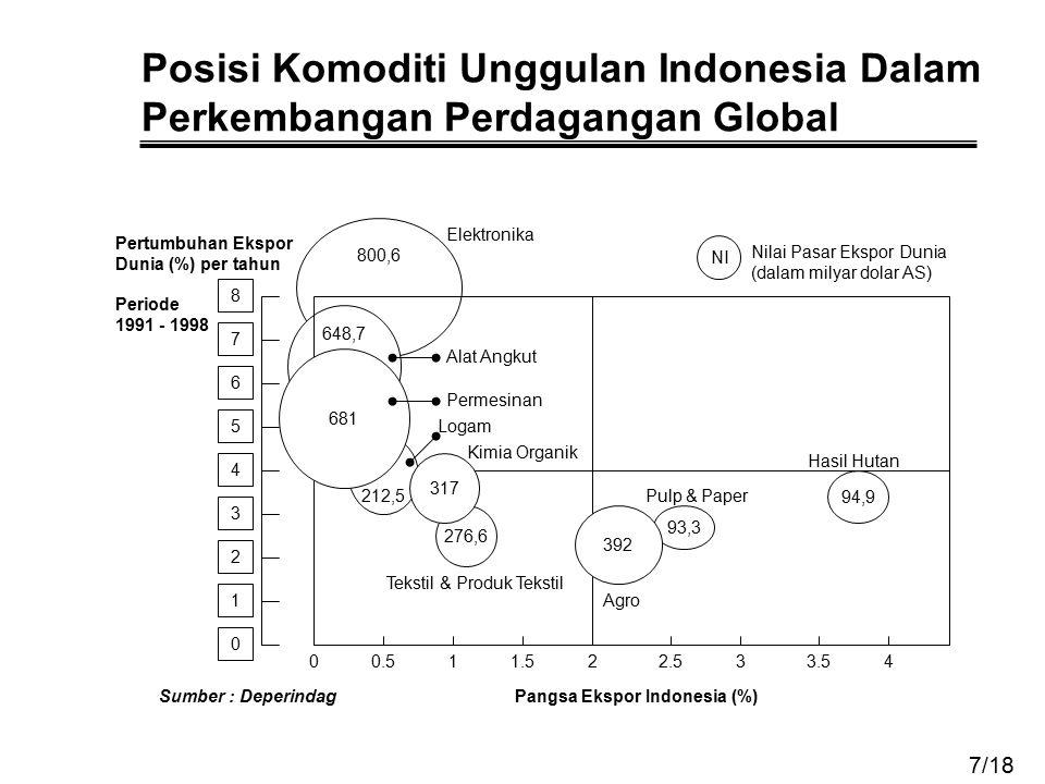 Posisi Komoditi Unggulan Indonesia Dalam Perkembangan Perdagangan Global 93,3 800,6 648,7 212,5 0 1 2 3 4 5 6 7 8 00.511.522.533.54 276,6 317 681 392