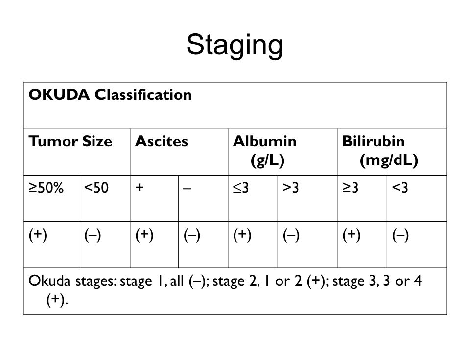 Staging OKUDA Classification Tumor SizeAscitesAlbumin (g/L) Bilirubin (mg/dL) ≥50%<50+–≤3≤3>3≥3<3 (+)(–)(+)(–)(+)(–)(+)(–) Okuda stages: stage 1, all
