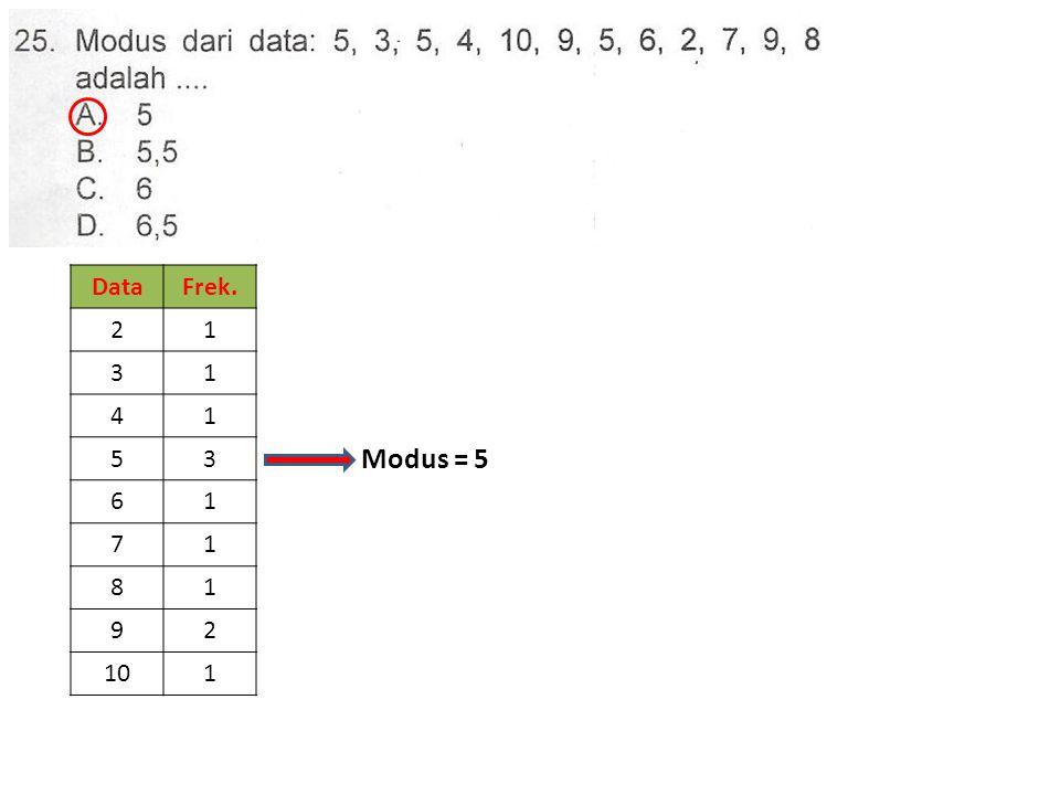 DataFrek. 21 31 41 53 61 71 81 92 101 Modus = 5