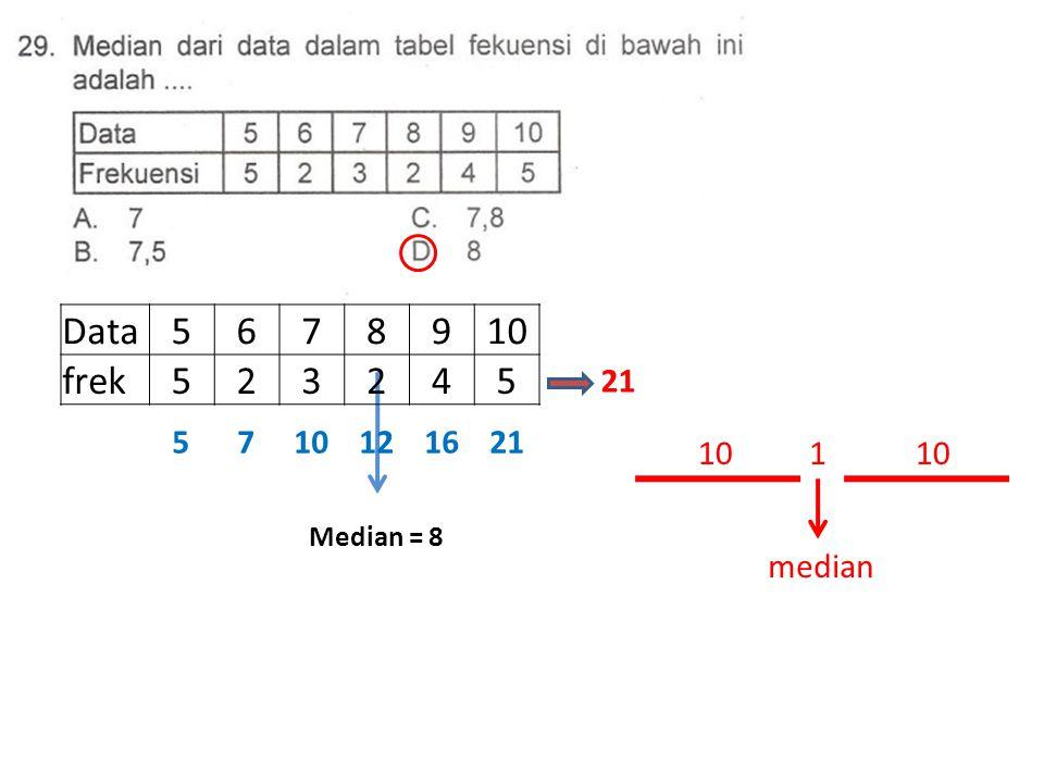 Median = 8 Data5678910 frek523245 21 10 1 median 5710121621