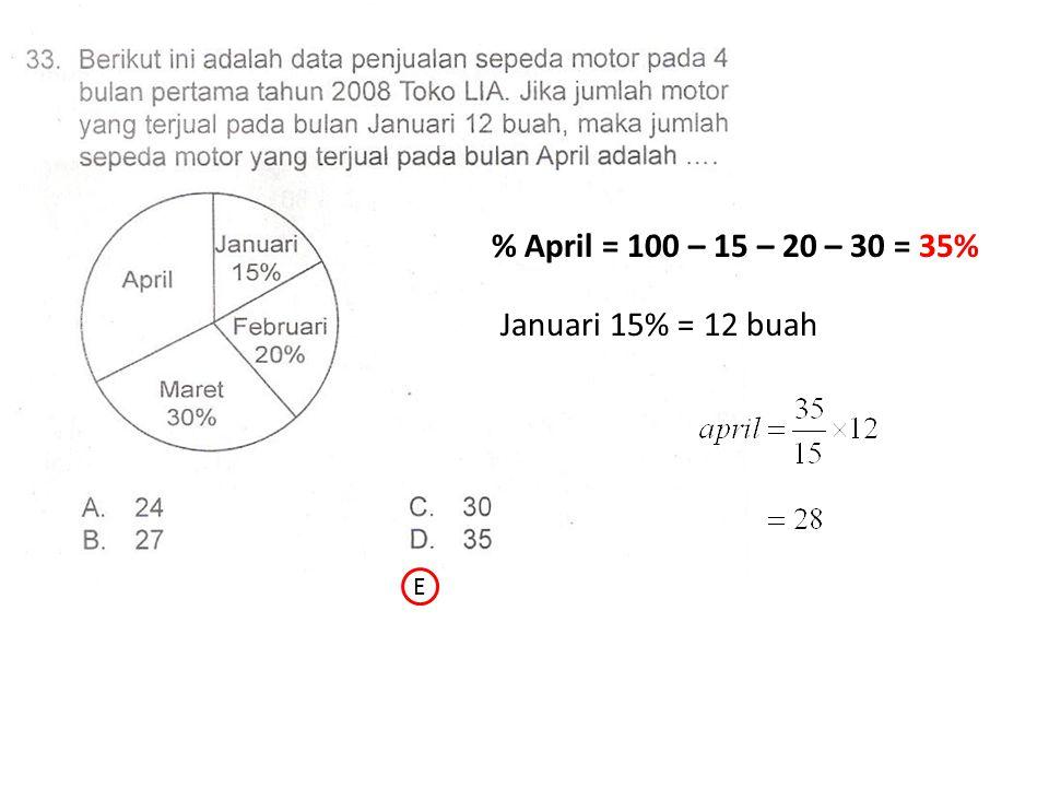 % April = 100 – 15 – 20 – 30 = 35% Januari 15% = 12 buah E