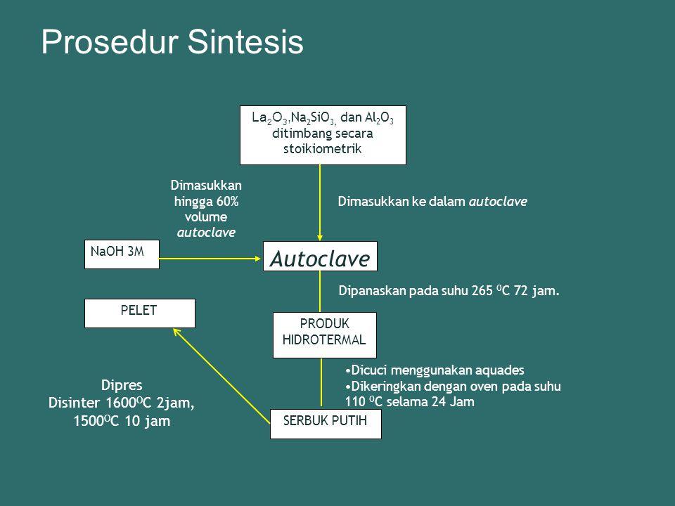 Prosedur Sintesis La 2 O 3, Na 2 SiO 3, dan Al 2 O 3 ditimbang secara stoikiometrik Autoclave Dimasukkan ke dalam autoclave Dipanaskan pada suhu 265 O