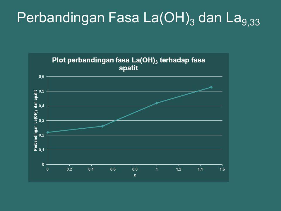 Perbandingan Fasa La(OH) 3 dan La 9,33