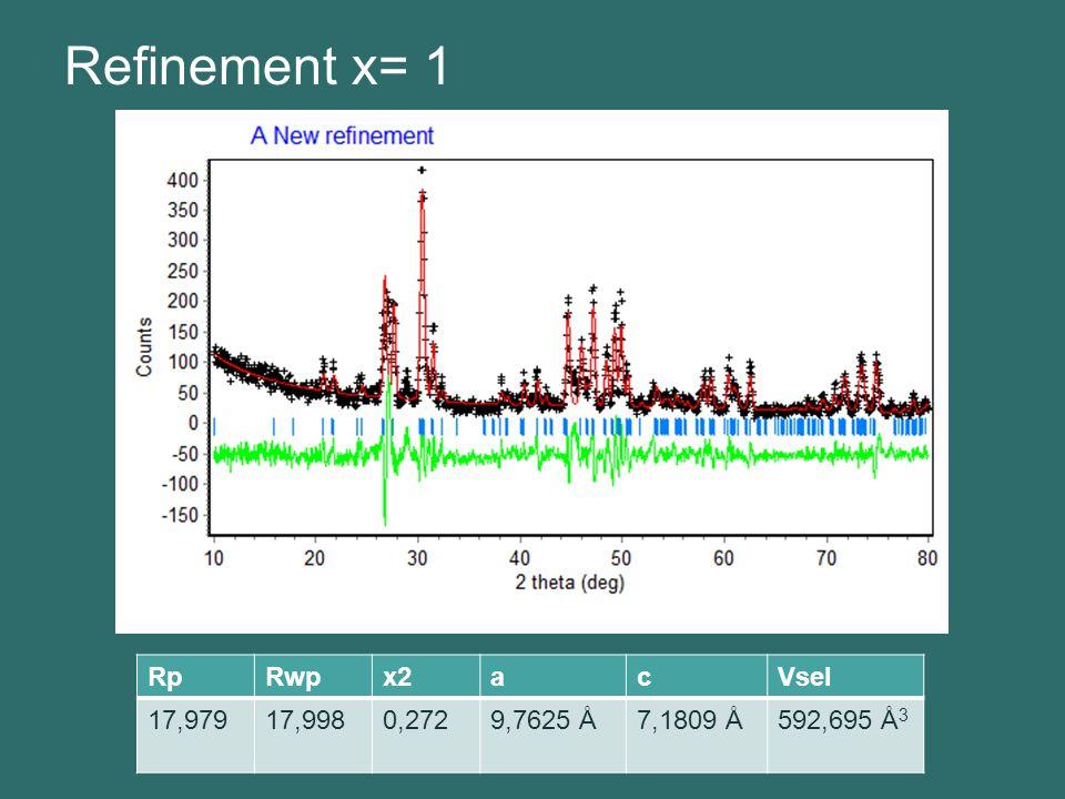 Refinement x= 1 RpRwpx2acVsel 17,97917,9980,2729,7625 Å7,1809 Å592,695 Å 3