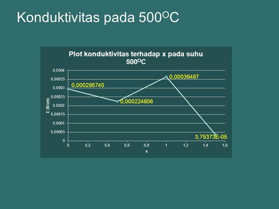 Konduktivitas pada 500 O C