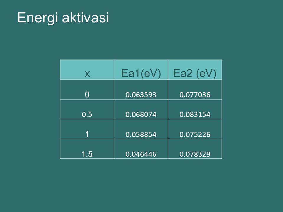 Energi aktivasi xEa1(eV)Ea2 (eV) 0 0.0635930.077036 0.50.0680740.083154 1 0.0588540.075226 1.5 0.0464460.078329