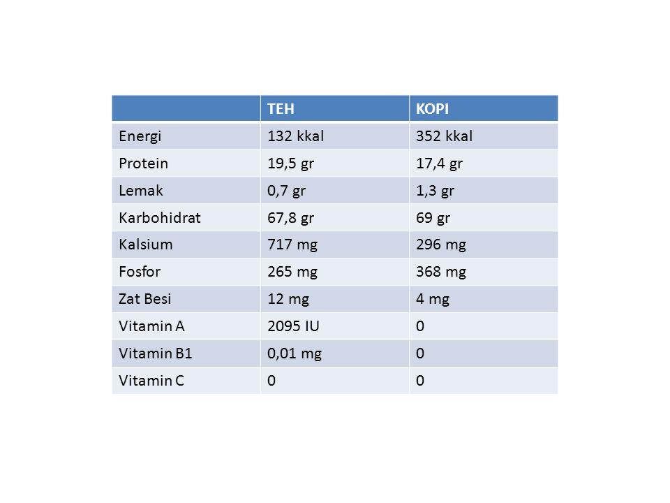 TEHKOPI Energi132 kkal352 kkal Protein19,5 gr17,4 gr Lemak0,7 gr1,3 gr Karbohidrat67,8 gr69 gr Kalsium717 mg296 mg Fosfor265 mg368 mg Zat Besi12 mg4 m