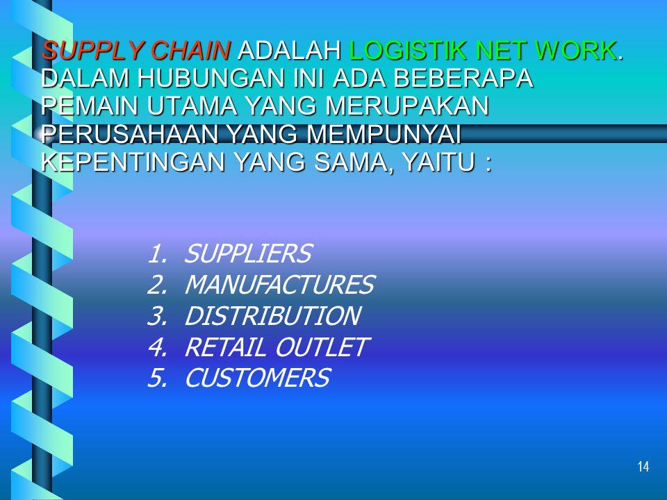 SUPPLY CHAIN Supply chain pada hakikatnya adalah jaringan organisasi yang menyangkut hubungan ke hulu (UPSTREAMS) dan ke hilir (DOWNSTREAMS) dan dalam proses kegiatan berbeda yang menghasilkan nilai yang terwujud dalam barang dan jasa di tangan pelanggan terakhir (ULTIMATE CUSTOMER) Adalah jaringan fasilitas (gudang, pabrik, terminal dll), alat angkut dan Logistics Information System (LIS) yang dihubungkan di antara suppliers of suppliers sampai ke customers of customers.