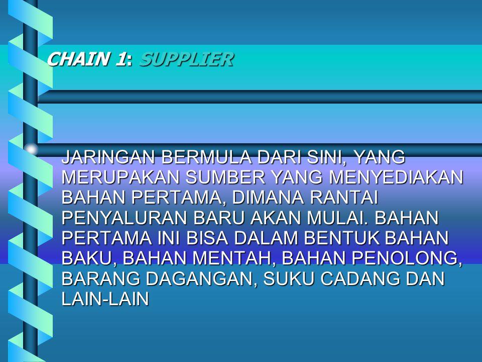 SUPPLY CHAIN ADALAH LOGISTIK NET WORK.