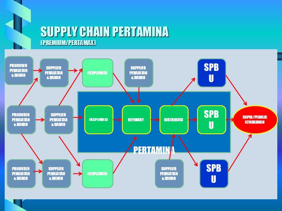 Supply chain dalam biskuit kaleng PENGHASILGANDUM 20 PENGHASILTEBU PENGHASILGARAM PENGHASILMINYAK PENGHASILALUMINIUM PENGHASILTELOR PABRIKTERIGU PABRI