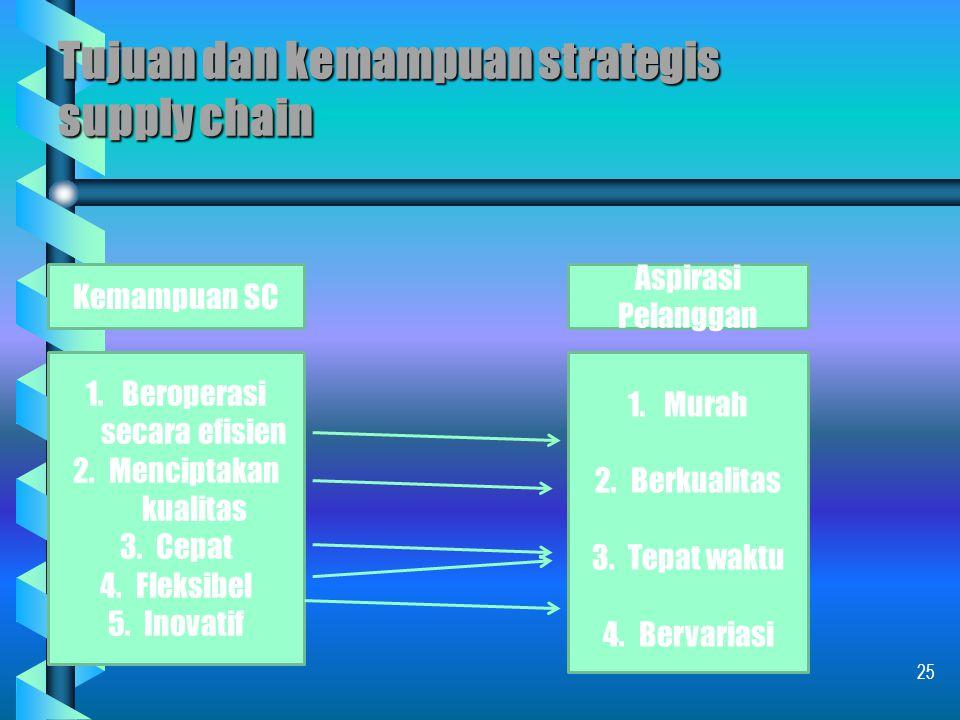 Strategy supply chain Definisi: Kumpulan kegiatan dan aksi strategis di sepanjang supply chain yang menciptakan rekonsiliasi antara apa yang dibutuhkan pelanggan akhir dengan sumber daya yang ada pada supply chain tersebut.