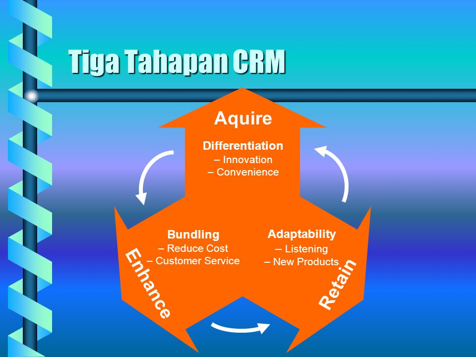 Tiga Tahapan CRM Aquire Differentiation – Innovation – Convenience Adaptability – Listening – New Products Bundling – Reduce Cost – Customer Service Retain Enhance