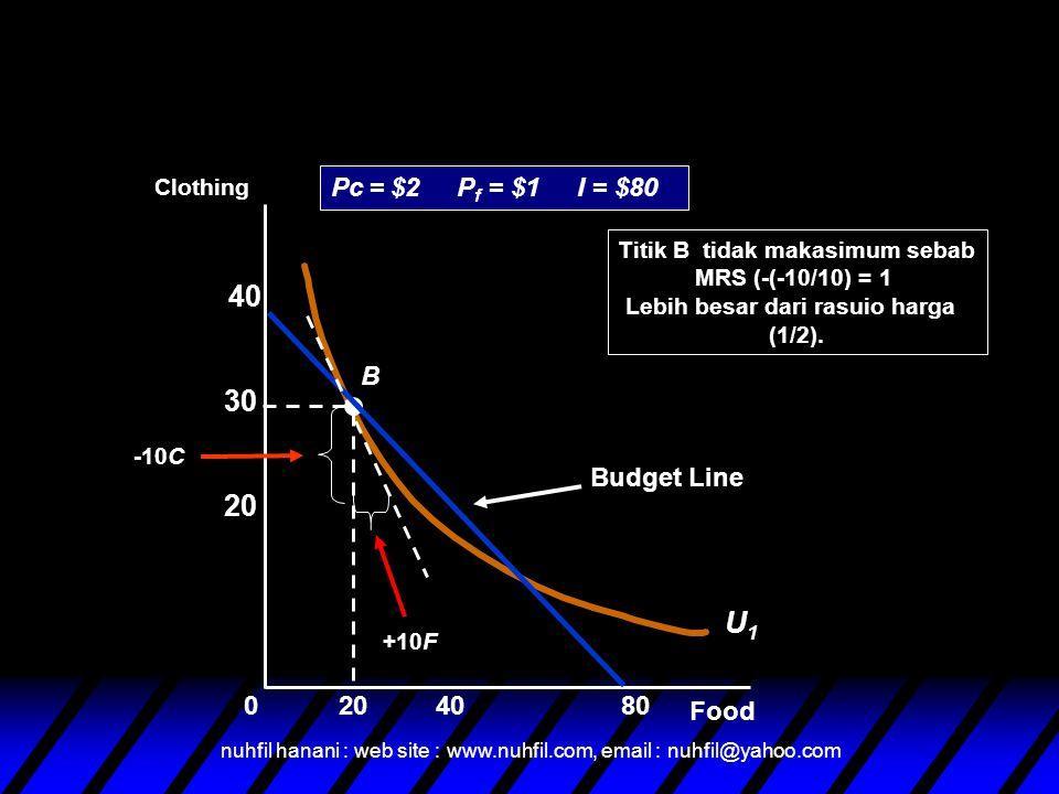 nuhfil hanani : web site : www.nuhfil.com, email : nuhfil@yahoo.com Food Clothing 408020 30 40 0 U1U1 B Budget Line Pc = $2 P f = $1 I = $80 Titik B tidak makasimum sebab MRS (-(-10/10) = 1 Lebih besar dari rasuio harga (1/2).