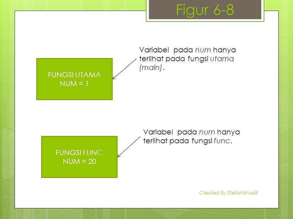 Figur 6-8 FUNGSI UTAMA NUM = 1 Variabel pada num hanya terlihat pada fungsi utama (main). FUNGSI FUNC NUM = 20 Variabel pada num hanya terlihat pada f
