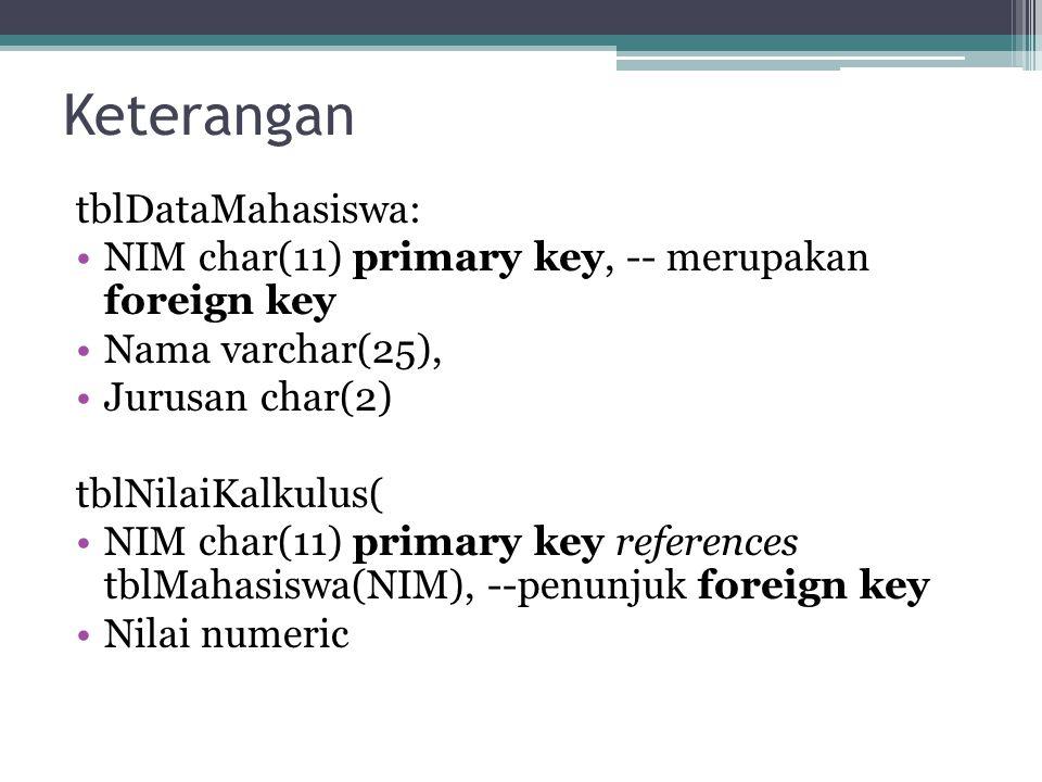 Keterangan tblDataMahasiswa: NIM char(11) primary key, -- merupakan foreign key Nama varchar(25), Jurusan char(2) tblNilaiKalkulus( NIM char(11) prima