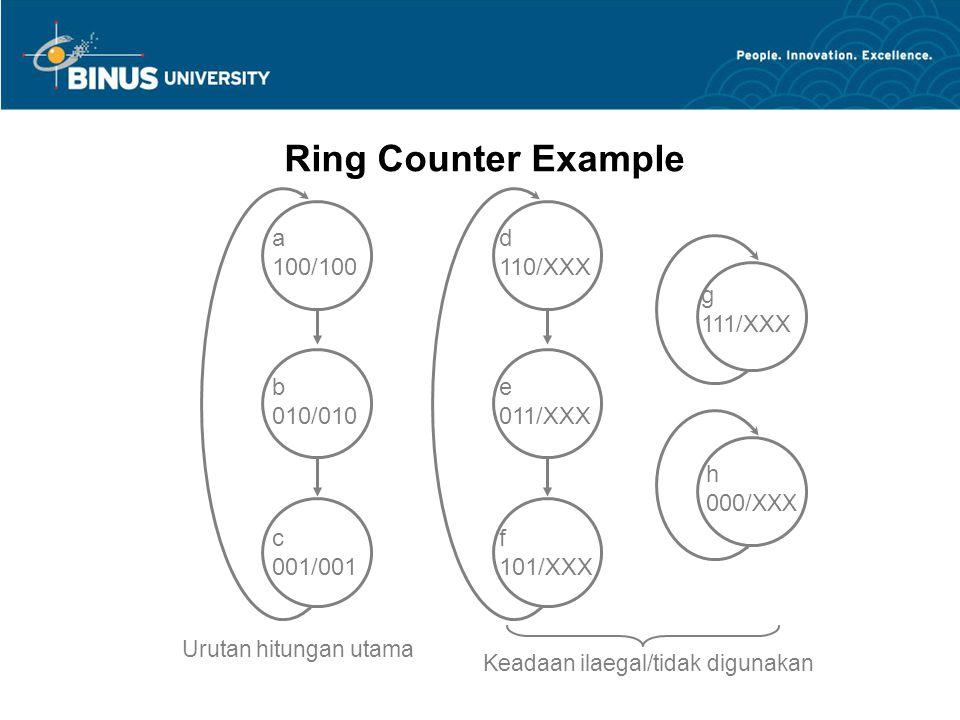 a 100/100 b 010/010 c 001/001 d 110/XXX e 011/XXX f 101/XXX h 000/ XXX g 111/XXX Urutan hitungan utama Keadaan ilaegal/tidak digunakan Ring Counter Ex