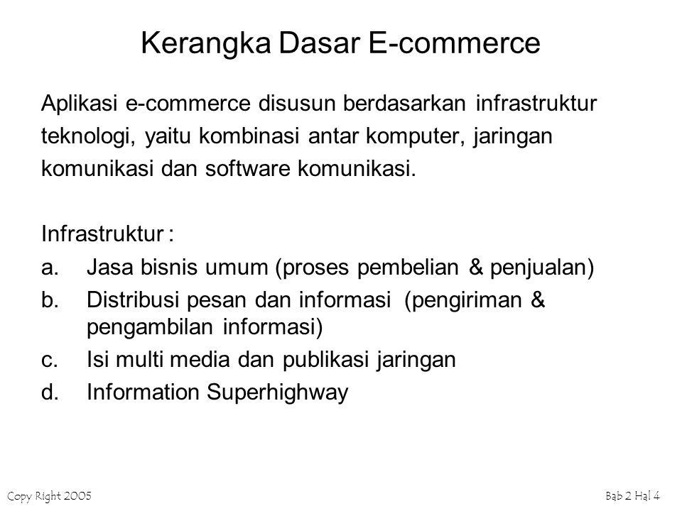 Copy Right 2005Bab 2 Hal 4 Kerangka Dasar E-commerce Aplikasi e-commerce disusun berdasarkan infrastruktur teknologi, yaitu kombinasi antar komputer, jaringan komunikasi dan software komunikasi.
