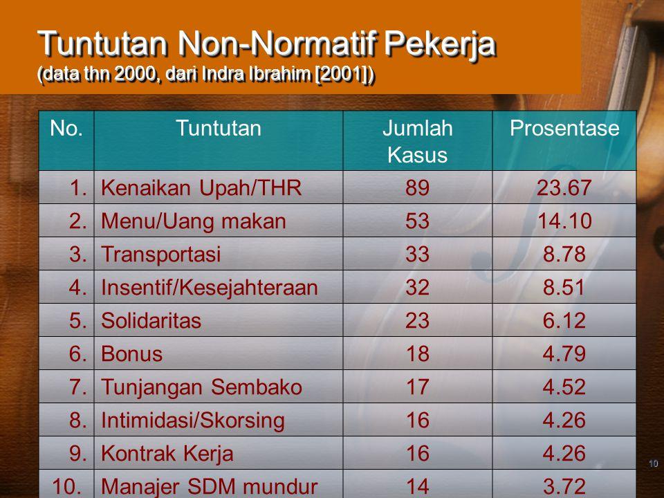 10 Tuntutan Non-Normatif Pekerja (data thn 2000, dari Indra Ibrahim [2001]) No.TuntutanJumlah Kasus Prosentase 1.Kenaikan Upah/THR8923.67 2.Menu/Uang