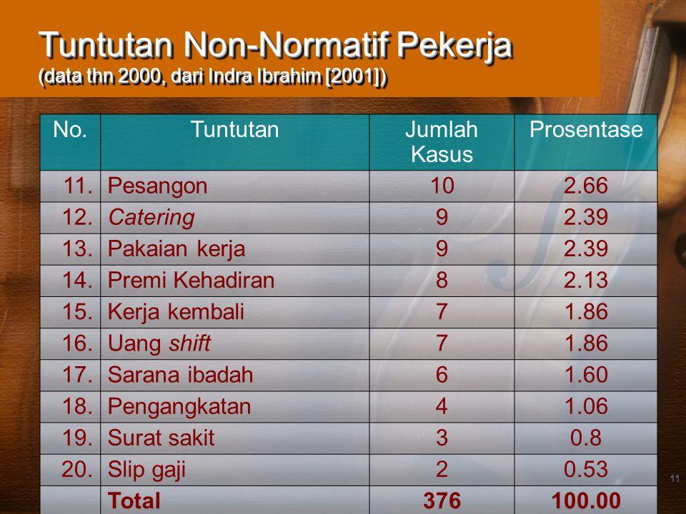 11 Tuntutan Non-Normatif Pekerja (data thn 2000, dari Indra Ibrahim [2001]) No.TuntutanJumlah Kasus Prosentase 11.Pesangon102.66 12.Catering92.39 13.P