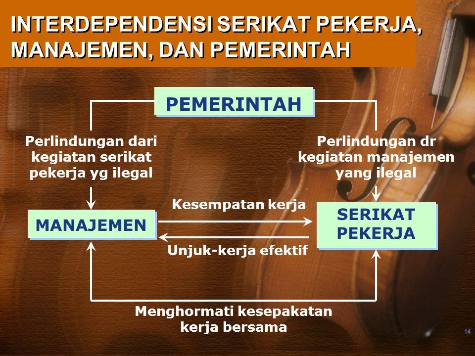 14 INTERDEPENDENSI SERIKAT PEKERJA, MANAJEMEN, DAN PEMERINTAH PEMERINTAH MANAJEMEN SERIKAT PEKERJA Kesempatan kerja Unjuk-kerja efektif Menghormati kesepakatan kerja bersama Perlindungan dari kegiatan serikat pekerja yg ilegal Perlindungan dr kegiatan manajemen yang ilegal