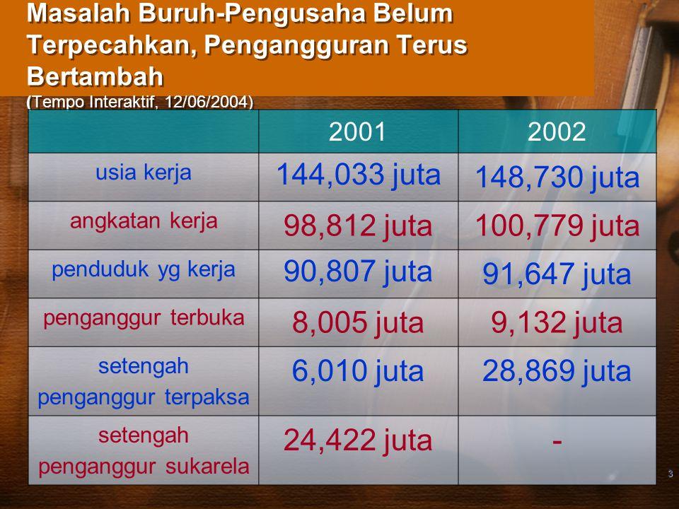 3 Masalah Buruh-Pengusaha Belum Terpecahkan, Pengangguran Terus Bertambah (Tempo Interaktif, 12/06/2004) 20012002 usia kerja 144,033 juta 148,730 juta