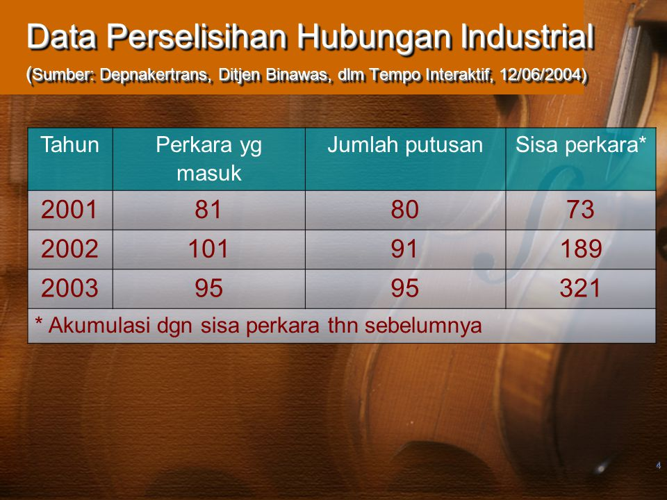 4 Data Perselisihan Hubungan Industrial ( Sumber: Depnakertrans, Ditjen Binawas, dlm Tempo Interaktif, 12/06/2004) Tahun Perkara yg masuk Jumlah putus