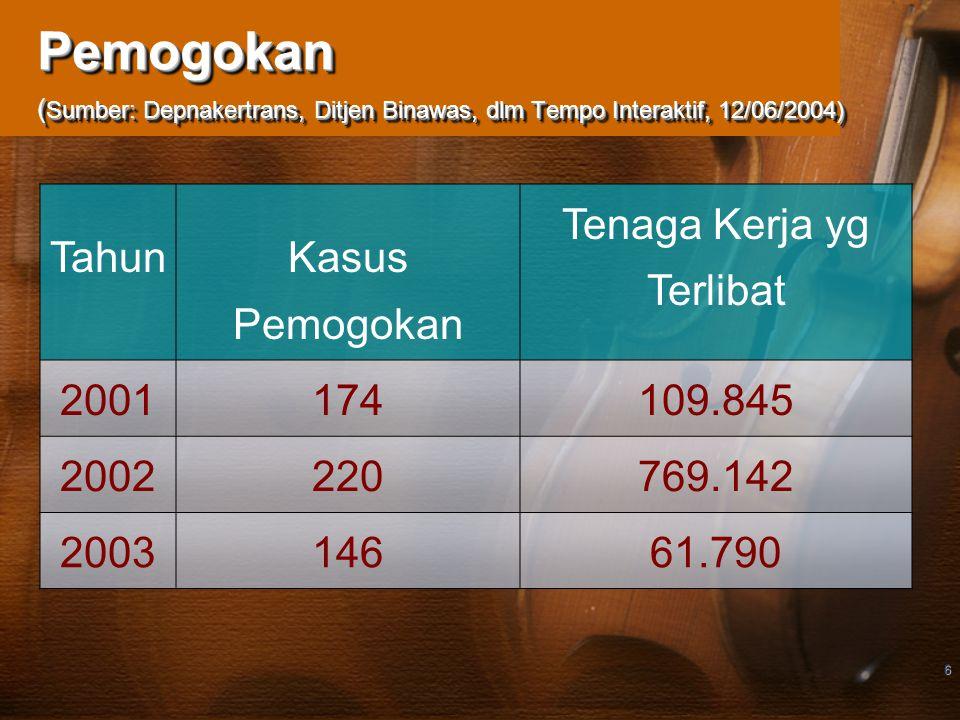 6 Pemogokan ( Sumber: Depnakertrans, Ditjen Binawas, dlm Tempo Interaktif, 12/06/2004) Tahun Kasus Pemogokan Tenaga Kerja yg Terlibat 2001174109.845 2