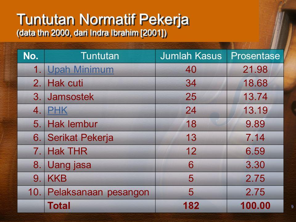 9 Tuntutan Normatif Pekerja (data thn 2000, dari Indra Ibrahim [2001]) No.TuntutanJumlah KasusProsentase 1.Upah Minimum4021.98 2.Hak cuti3418.68 3.Jam