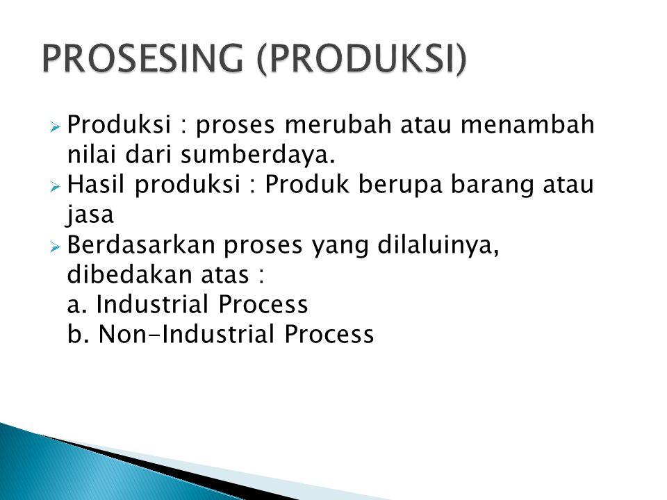  Produksi : proses merubah atau menambah nilai dari sumberdaya.  Hasil produksi : Produk berupa barang atau jasa  Berdasarkan proses yang dilaluiny