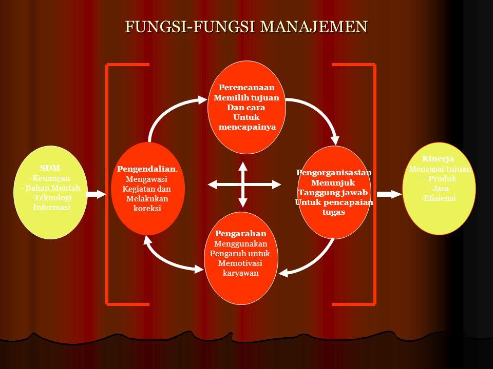 FUNGSI-FUNGSI MANAJEMEN SDM -Keuangan - Bahan Mentah - Teknologi -Informasi Pengendalian. Mengawasi Kegiatan dan Melakukan koreksi Pengorganisasian Me