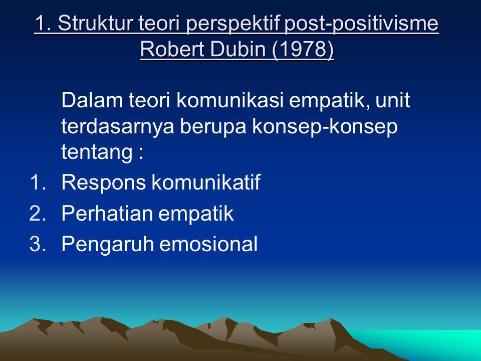 1. Struktur teori perspektif post-positivisme Robert Dubin (1978) Dalam teori komunikasi empatik, unit terdasarnya berupa konsep-konsep tentang : 1.Re