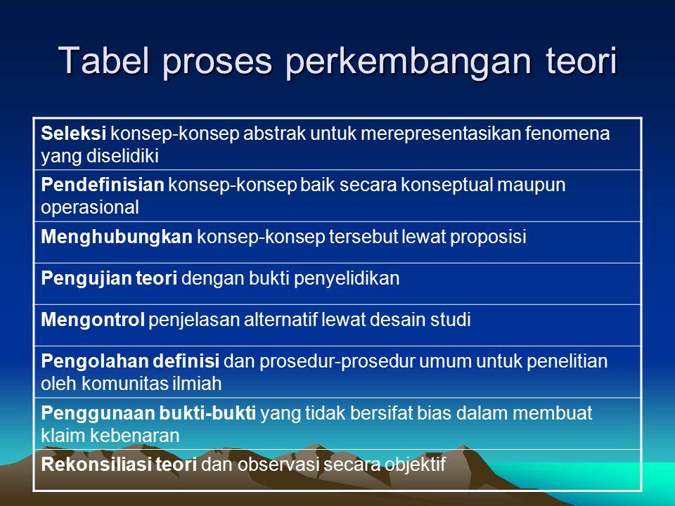 Tabel proses perkembangan teori Seleksi konsep-konsep abstrak untuk merepresentasikan fenomena yang diselidiki Pendefinisian konsep-konsep baik secara