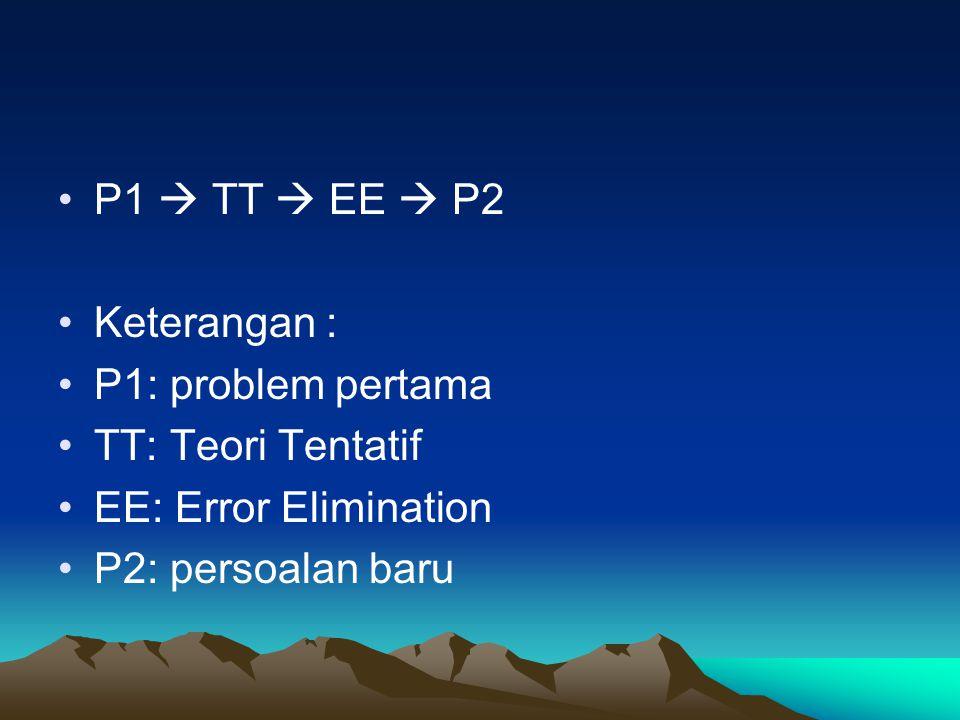 P1  TT  EE  P2 Keterangan : P1: problem pertama TT: Teori Tentatif EE: Error Elimination P2: persoalan baru