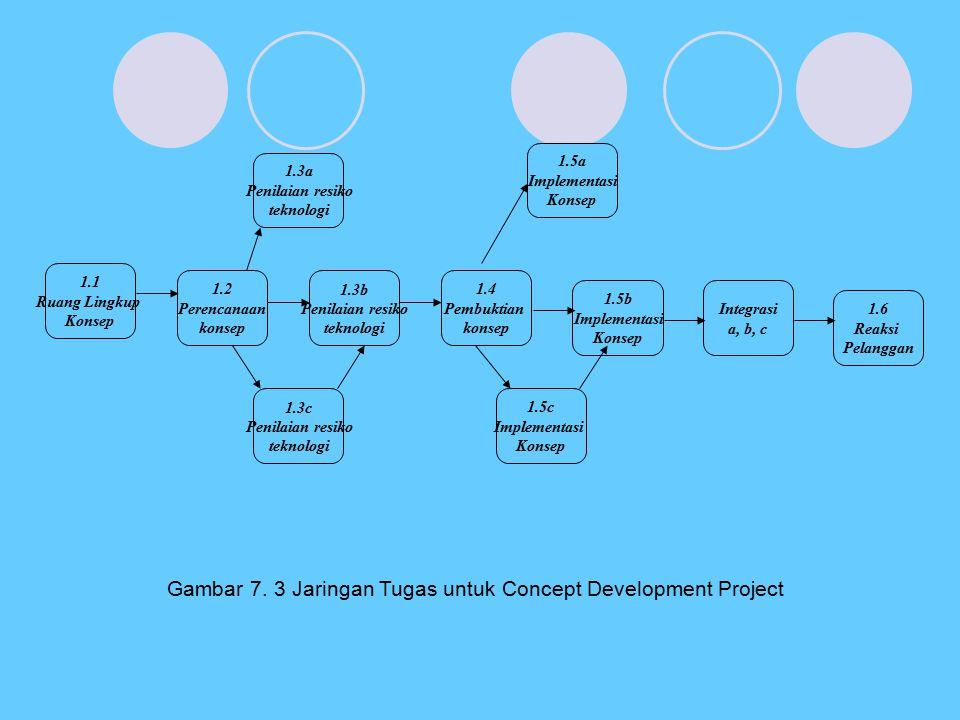 1.3a Penilaian resiko teknologi 1.2 Perencanaan konsep 1.3b Penilaian resiko teknologi 1.4 Pembuktian konsep 1.5b Implementasi Konsep 1.5a Implementas