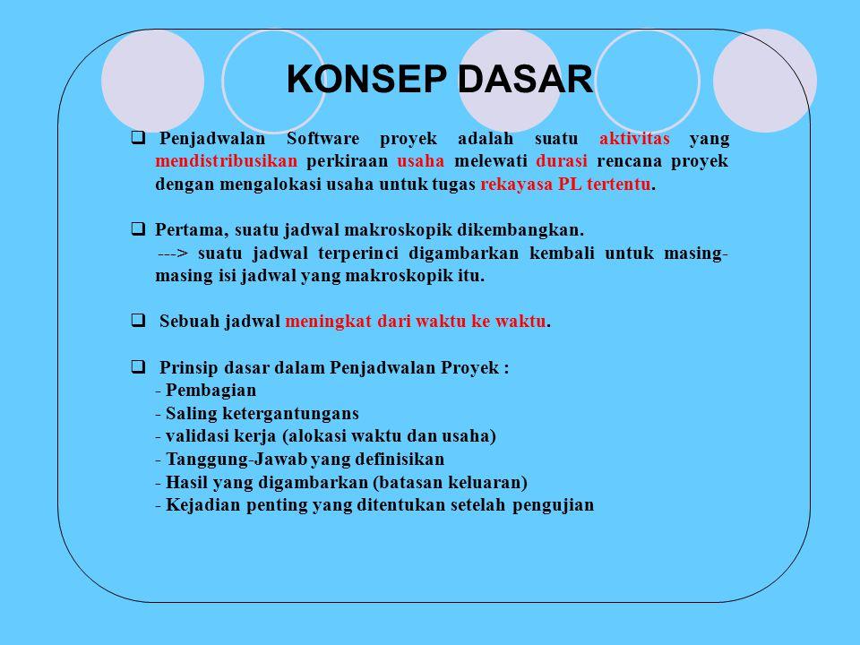 KONSEP DASAR  Penjadwalan Software proyek adalah suatu aktivitas yang mendistribusikan perkiraan usaha melewati durasi rencana proyek dengan mengalok