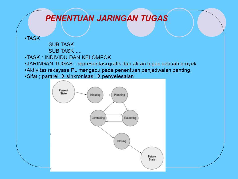 PENENTUAN JARINGAN TUGAS TASK SUB TASK SUB TASK.... TASK : INDIVIDU DAN KELOMPOK JARINGAN TUGAS : representasi grafik dari aliran tugas sebuah proyek