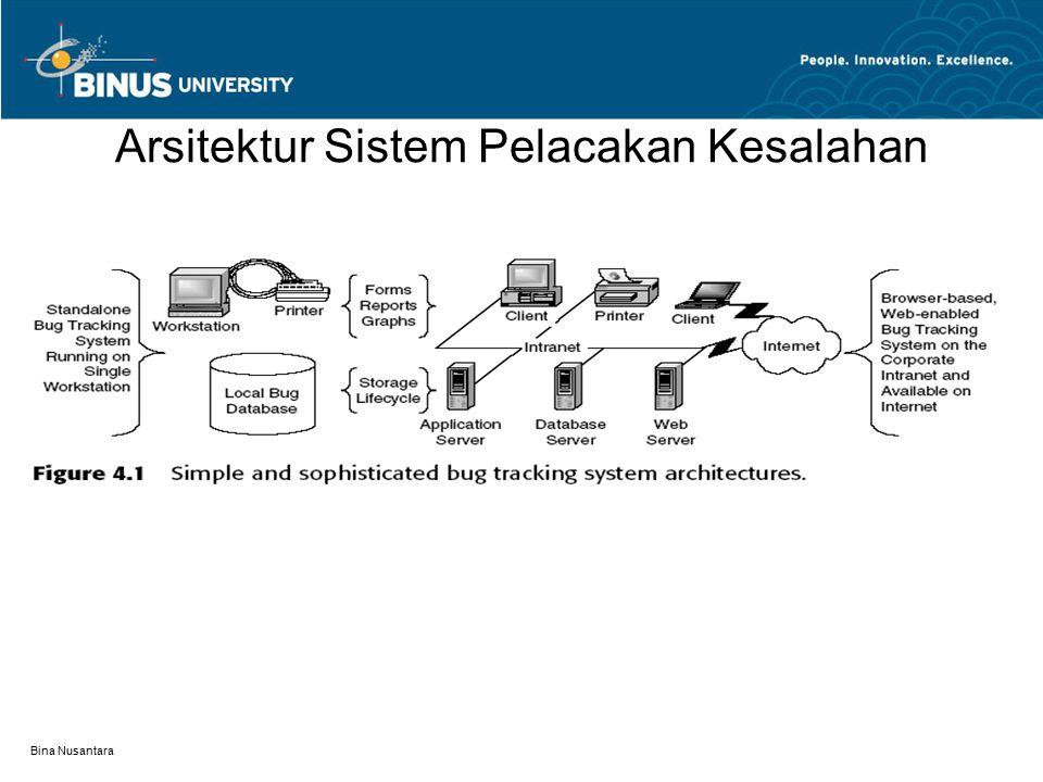 Bina Nusantara Arsitektur Sistem Pelacakan Kesalahan