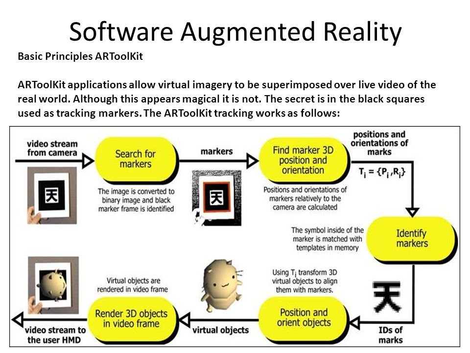 Software Augmented Reality Basic Principles ARToolKit ARToolKit applications allow virtual imagery to be superimposed over live video of the real worl