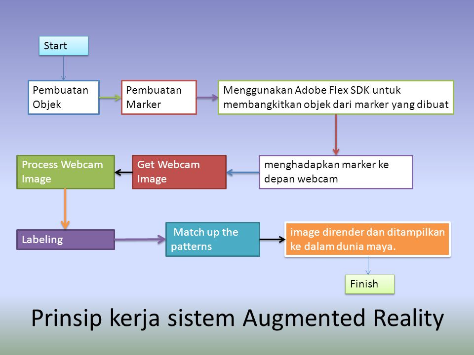 Prinsip kerja sistem Augmented Reality Pembuatan Objek Pembuatan Marker Menggunakan Adobe Flex SDK untuk membangkitkan objek dari marker yang dibuat m