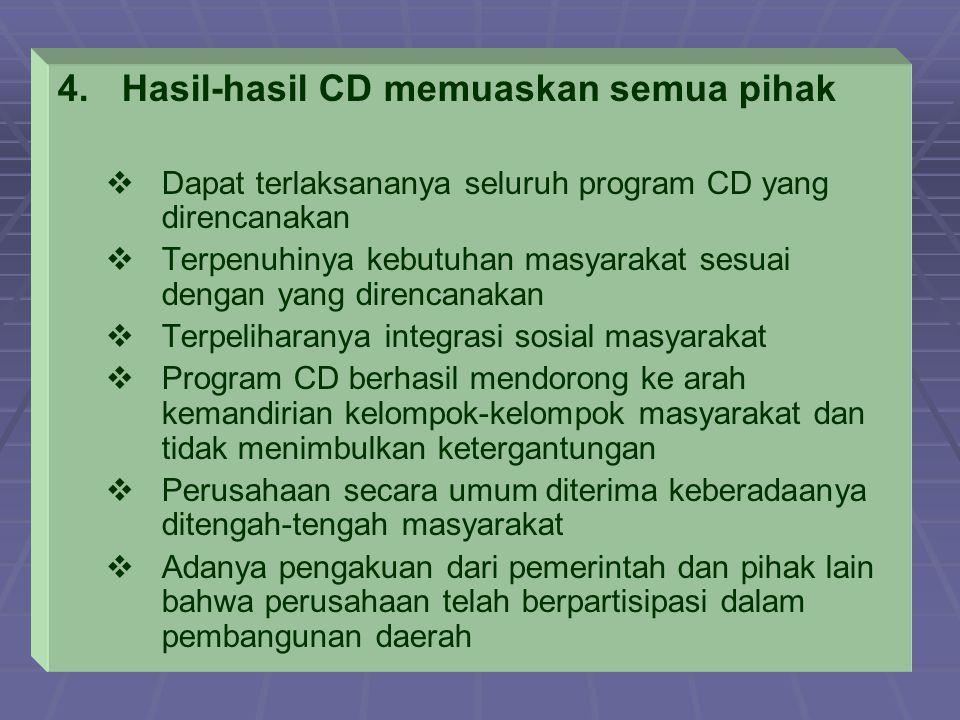 4. 4.Hasil-hasil CD memuaskan semua pihak   Dapat terlaksananya seluruh program CD yang direncanakan   Terpenuhinya kebutuhan masyarakat sesuai de