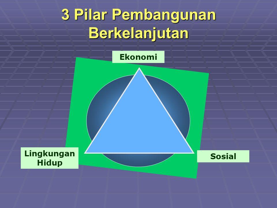 Pengembangan Community Development Kapital Akumulatif, Ekspansif Eksploitatif Sumber Daya Alam Friksi (dengan masyarakat sekitar dll) Community Development Pemberdayaan Masyarakat PemenuhanKebutuhan Masyarakat