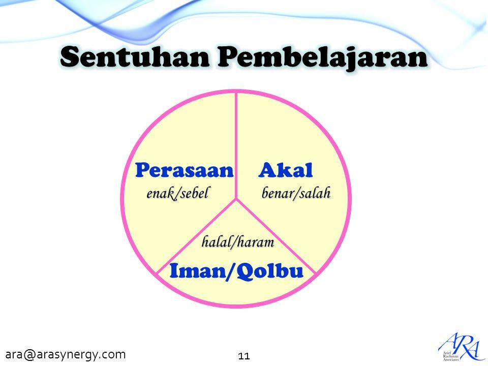 ara@arasynergy.com 11 Perasaan Akal Iman/Qolbu enak/sebel benar/salah halal/haram